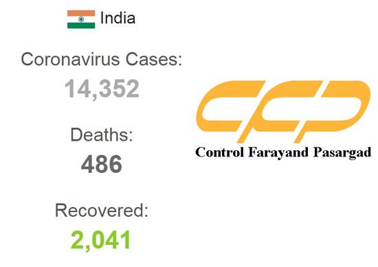 Coronavirus India Worldometer