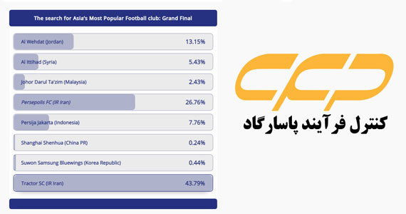 نظرسنجی AFC